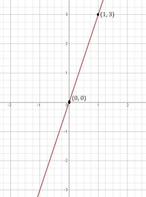 class 9 maths chapter 4 ncert 3