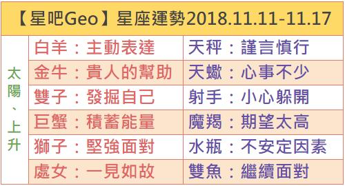 【星吧Geo】一週星座運勢2018.11.11-11.17