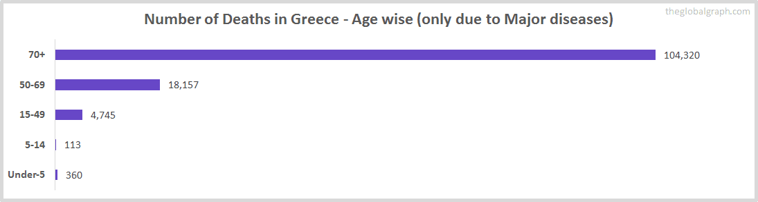 Number of Deaths in Greece - Age wise (only due to Major diseases)