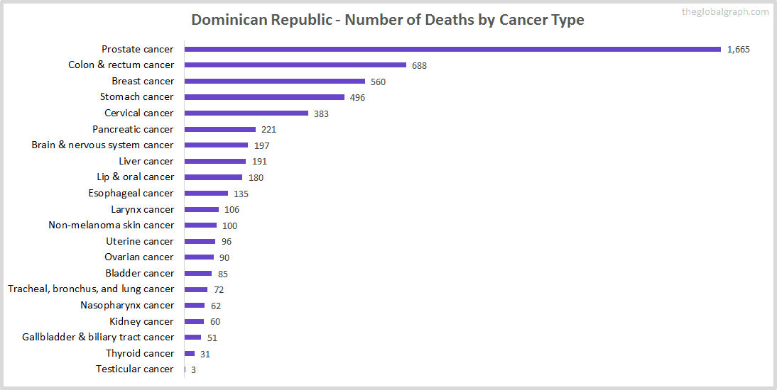 Major Risk Factors of Death (count) in Dominican Republic