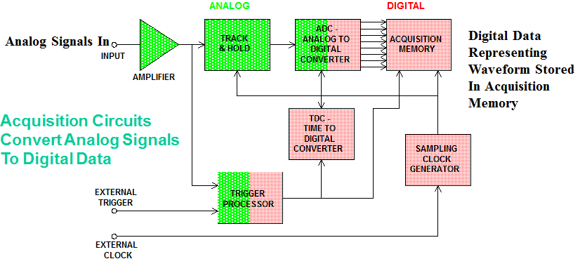The acquisition circuitry of a digital oscilloscope