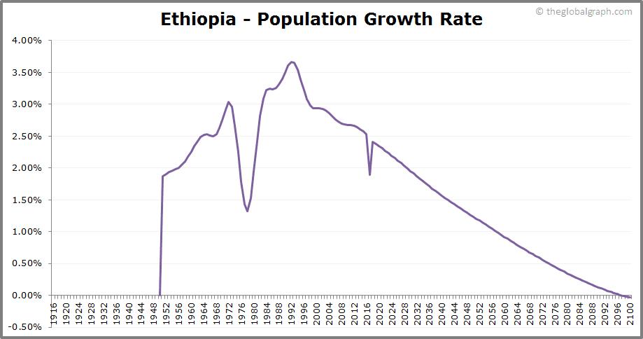 Ethiopia  Population Growth Rate