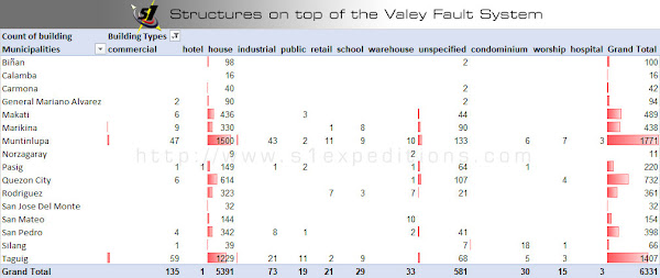 Table of Structures on top of the Valley Fault System - Schadow1 Expeditions