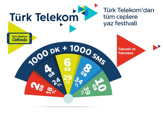 GSM Kampanyaları, Türk Telekom, Hediye Kampanyası,Kampanya paketleri,Faturalı hat,