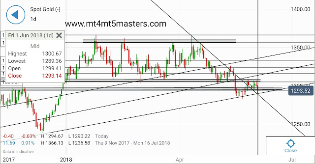 Gold Price Remains Stuck in a Downtrend