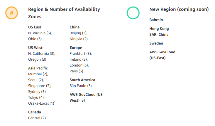Understand AWS Regions, Availability Zones and Edge Locations