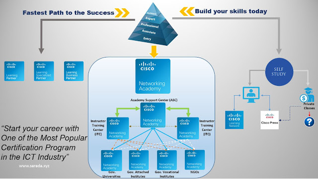 Best Path to Learn Cisco Technologies and Pass Cisco Certification