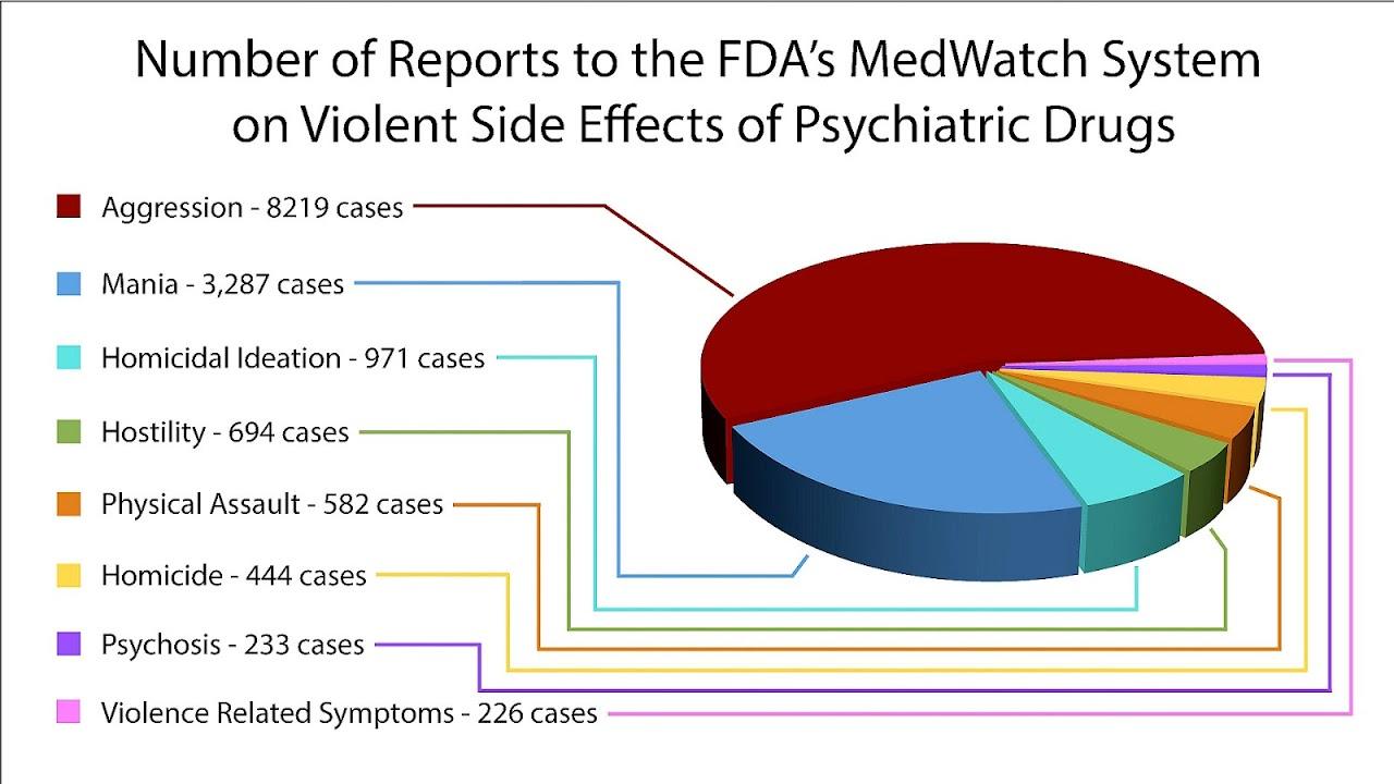 Methylphenidate - Methylphenidate Side Effects - Effect Choices