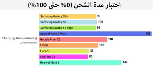 اختبارمدة شحن بطارية هاتفي جالاكسي اس 8 واس 8 بلس مقارنة ببقية الأجهزة الأخرى