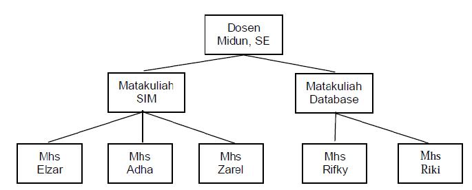 Nurul Maghfiroh: Perbedaaan model data relasional ...