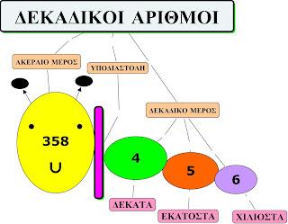 http://inschool.gr/G5/MATH/DEKADIKOI-PSIFIA-PRAC-G5-MATH-HPwrite-1309282145-tzortzisk/index.html