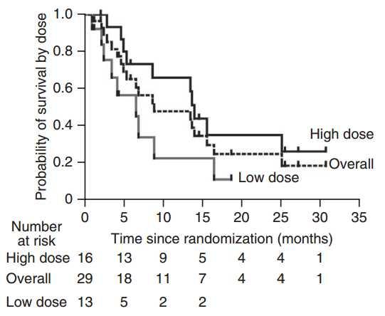 Mission Tumor: Pexa-Vec Doubles Survival of Advanced