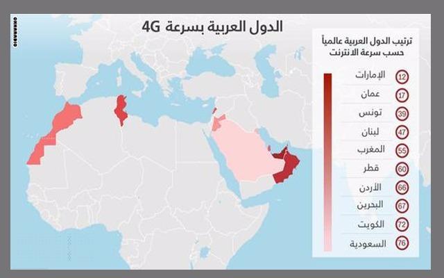 الدولة العربية الأفضل في خدمات الإنترنت