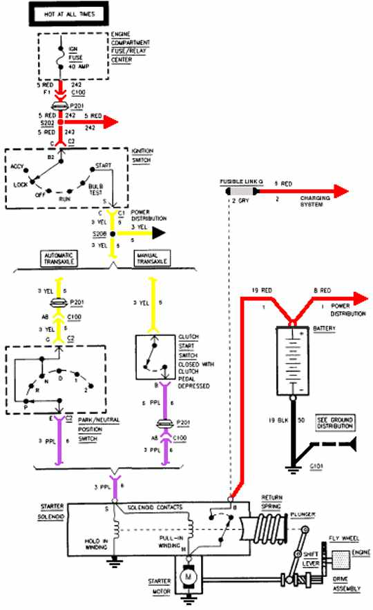 Chevrolet Cavalier 1995 Starting System Schematic Diagram | All about Wiring Diagrams