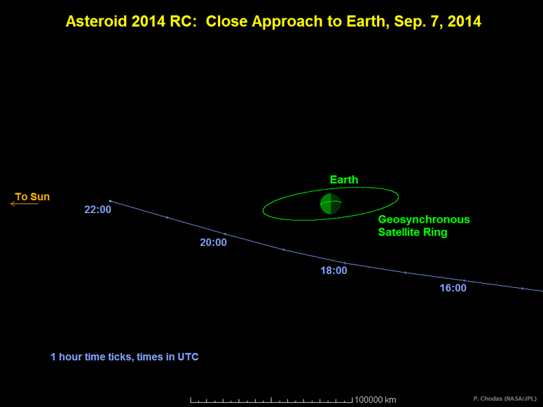 Asteroid Close Approach Earth