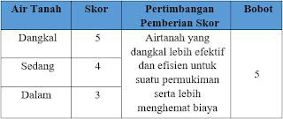 Pemberian skor dan bobot pada parameter Air Tanah di daerah penyelidikan.
