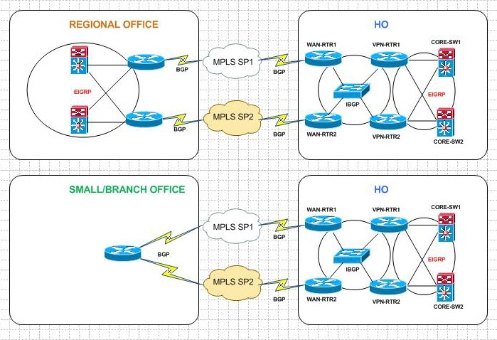 Load Balancing Across Multiple MPLS/VPN Providers « ipSpace