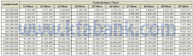 tabel-pinjaman-bca