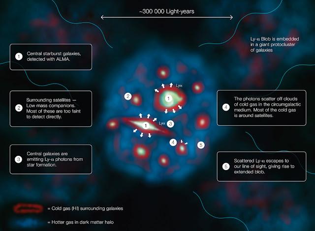 Giải thích cách một Đốm sáng Lyman-alpha tỏa sáng và trở thành một trong những thiên thể to lớn nhất và sáng nhất trong vũ trụ. Credit: ESO/J. Geach.