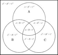 Gambar Hubungan antara set A, B dan C