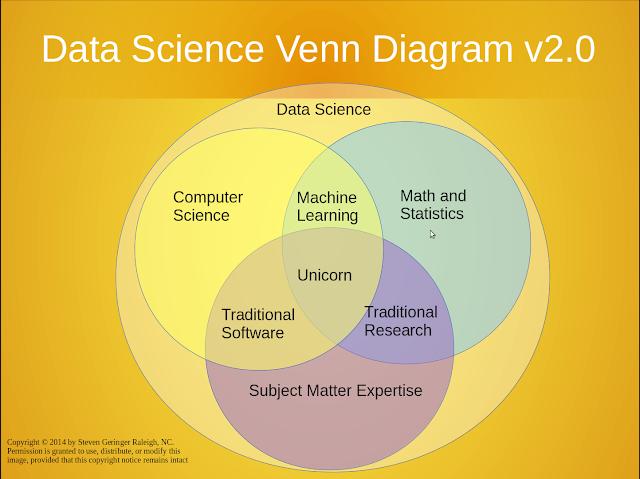 Conhecimentos necessários para uma carreira de sucesso em Big Data