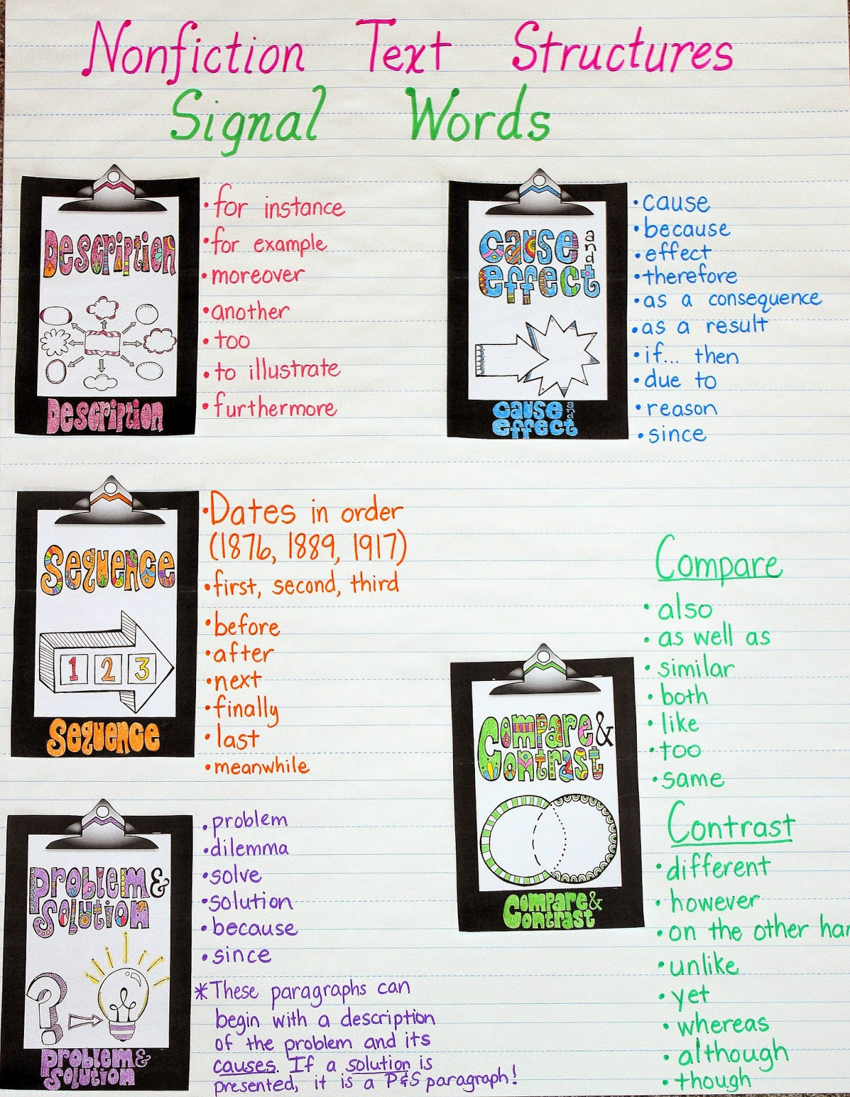 Nonfiction Text Structures Anchor Chart... focusing on signal words!