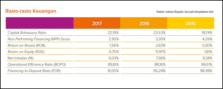 Laporan Keuangan Bank Bri Syariah Tahun 2018 - Seputar Laporan