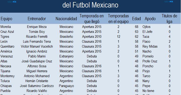 Entrenadores del Apertura 2016 del futbol mexicano ~ Apuntes de Futbol