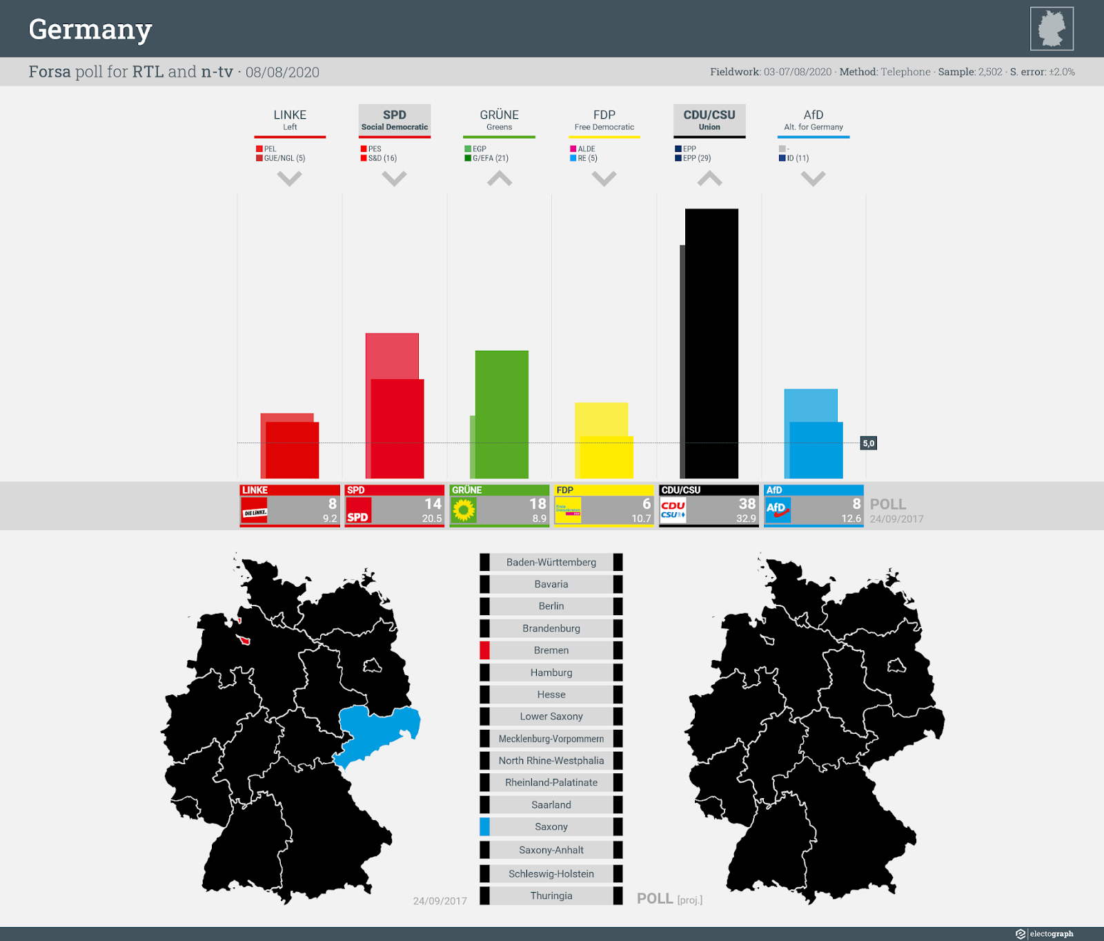 GERMANY: Forsa poll chart for RTL and n-tv, 8 August 2020