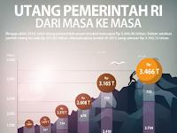 Utang Pemerintah Dalam 2,5 Tahun Jokowi Setara 5 Tahun Pemerintahan SBY