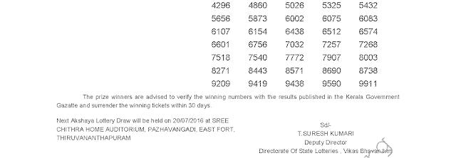 AKSHAYA Lottery AK 250 Result 13-7-2016