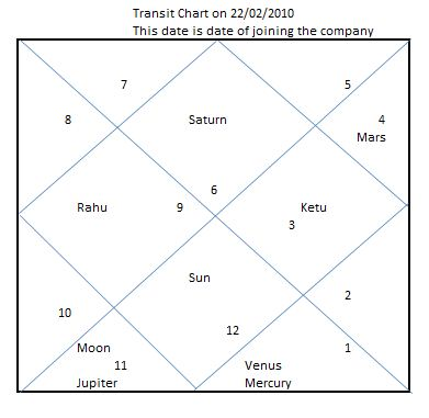 AstroFuture: 5th House Rahu - Reason for Job Change or seperation
