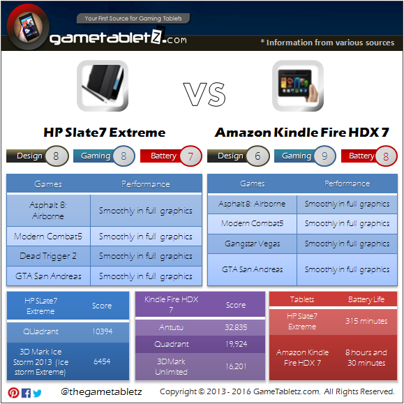 HP Slate 7 Extreme VS Kindle Fire HDX 7 benchmarks and gaming performance