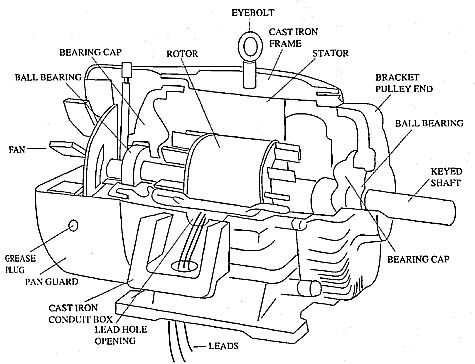 Ac Motor Components ~ Ac Motor Kit Picture