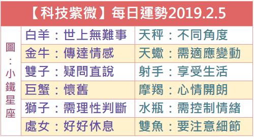 【科技紫微】每日運勢2019.2.5