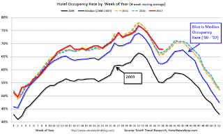 Hotel Occupancy Rate just Behind Record Year