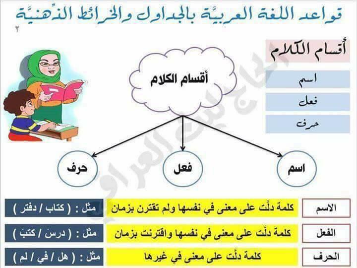 قواعد اللغة العربية بالجداول والخرائط الذهنية 1