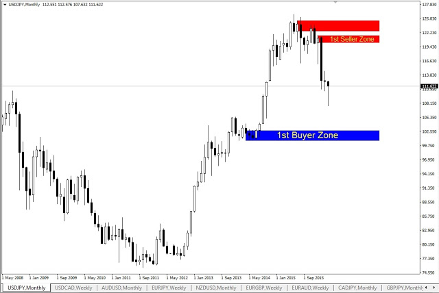 Forex Outlook, USDJPY Monthly Chart