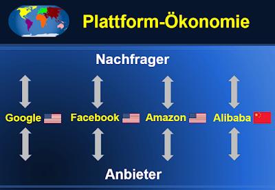 Das Grundprinzip der Plattform-Ökonomie