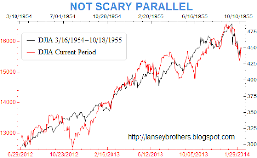 The 1929 market chart is not scary!