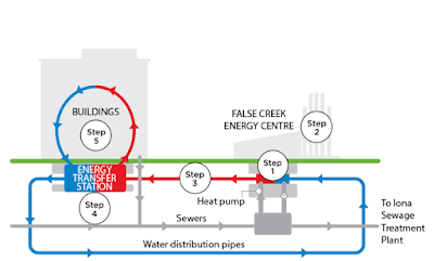 SEFC Energy Utility Schematic