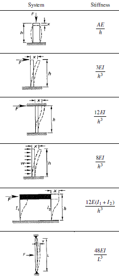 Blog Post >> Lateral stiffness of structural components - strukts
