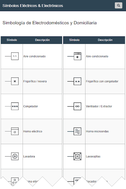 Símbolos de Electrodomésticos y Domiciliarios
