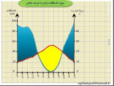 درس التدرب على رسم وقراءة المبيانات المناخية السنة الثانية إعدادي الجغرافيا