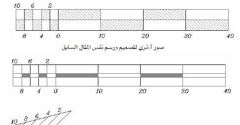 تعريف مقياس الرسم بيت المساحة