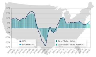 CoreLogic house prices