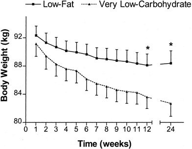 Weight Loss Graph, Low Carb vs Low Fat