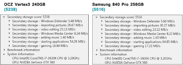 PC Mark 7 storage benchmark - Samsung 840 Pro
