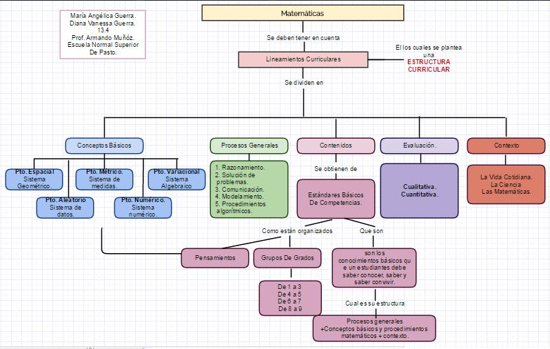 Matemáticas Estructura De Lineamientos Curriculares