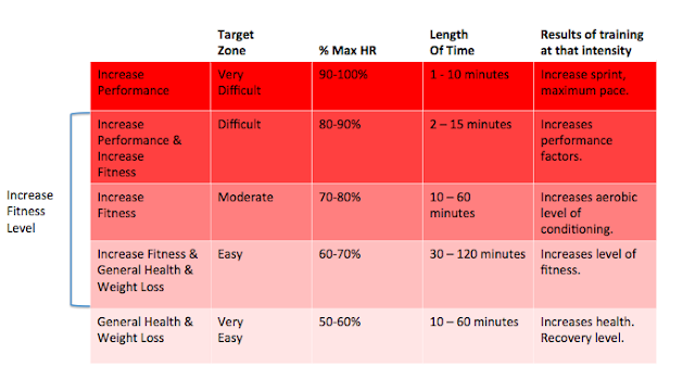 heart rate training zones running exercise fitness workout fat burn aerobic